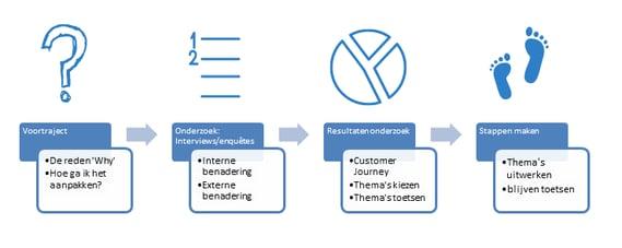 Stappenplan-customer-journey.png